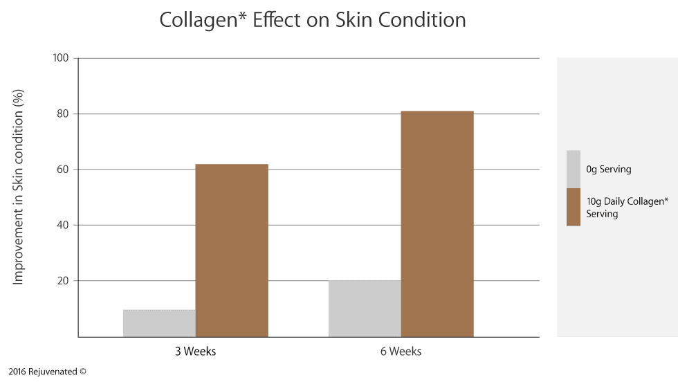 How collagen affects the condition of the skin