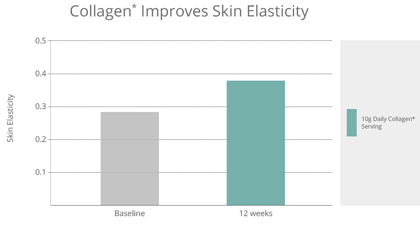 Improvements in the skins elasticity using 10g of Marine Collagen Daily