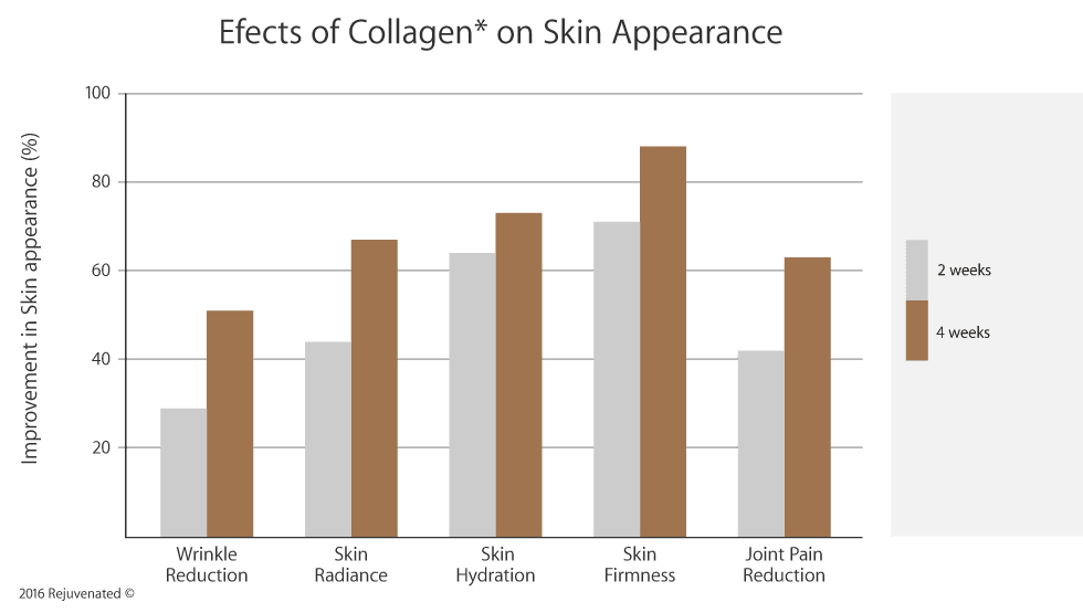 graph explaining the effect of collagen protein on appearance